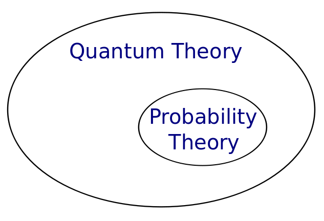 quantum-vs-probability-theory-