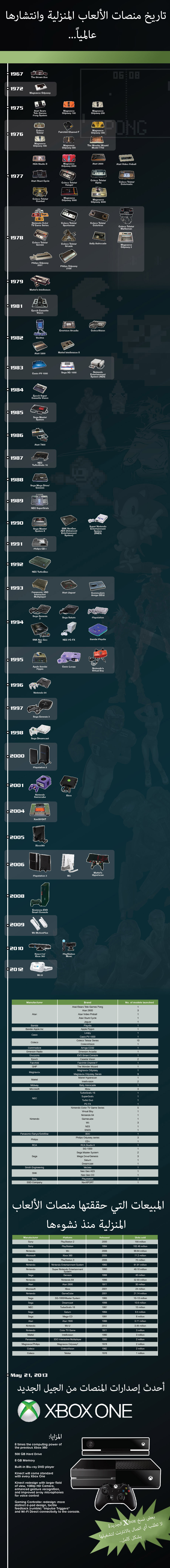 Evolution of Gaming Consoles_New XBox Launch
